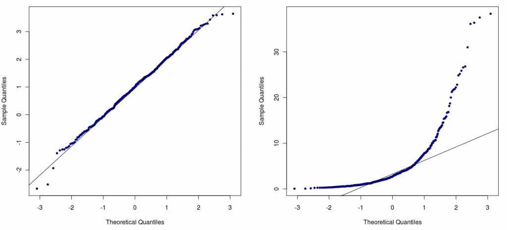 Zwei Beispiele von Normalverteilungsplots