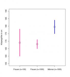 Konfidenzintervalle der Körpergröße von Männern und Frauen