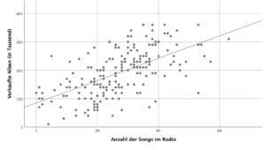 Streudiagramm mit linearer Trendgerade