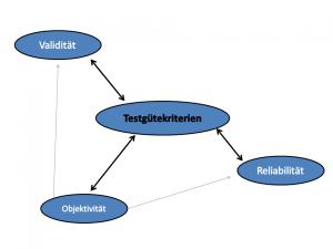 Testgütekriterien Validität, Objektivität und Reliabilität