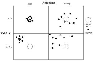 Reliabilität und Validität