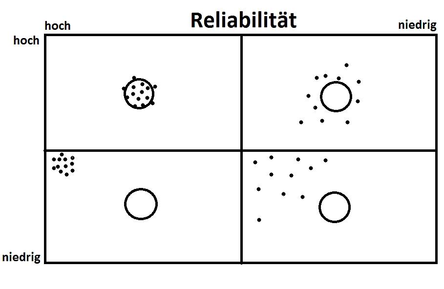 Was ist die Reliabilität einer Messung?
