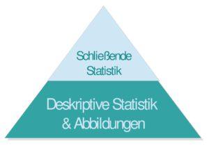 Aufbau der statistischen Datenanalyse