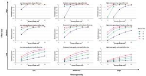 Die Matrixdarstellung zeigt das Verhältnis von Effektgröße, durchschnittlicher Gruppengröße, Anzahl der Studien und Heterogenität. Die blauen, grünen, violetten und roten Kurven reflektieren 5, 10, 15, 20 eingeschlossene Effektgrößen.