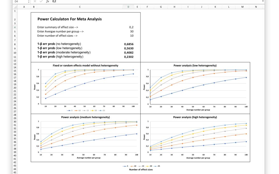 Wie berechne ich die statistische Power einer Meta-Analyse?