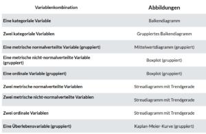 Überblick über die Abbildungen passend zur Variablenkombination