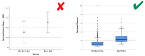 Darstellung des Gruppenunterschieds als Mittelwertdiagramm und als Boxplot