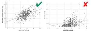 Streudiagramm mit Trendgerade bzw. Kurvenanpassung