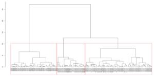 Dendrogram einer hierarchischen Clusterananalyse